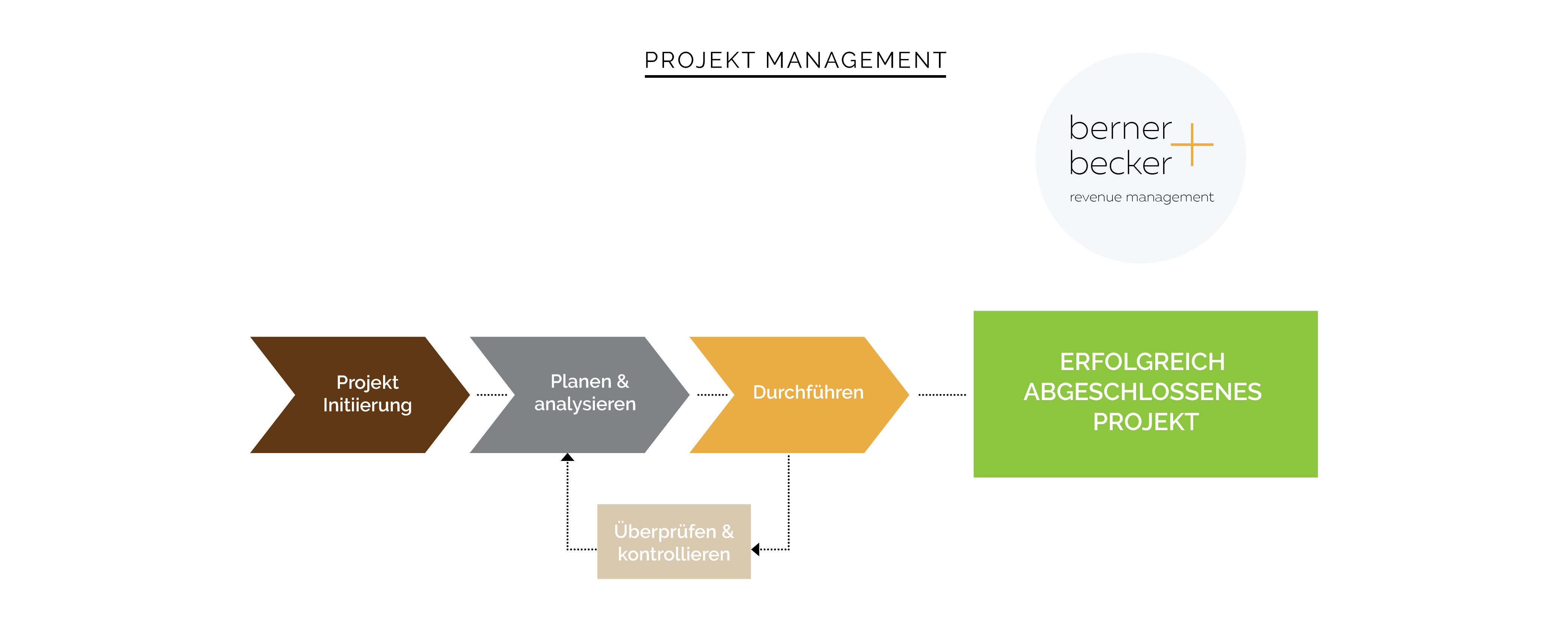 Berner Becker Implementation Model Revenue Management Consulting
