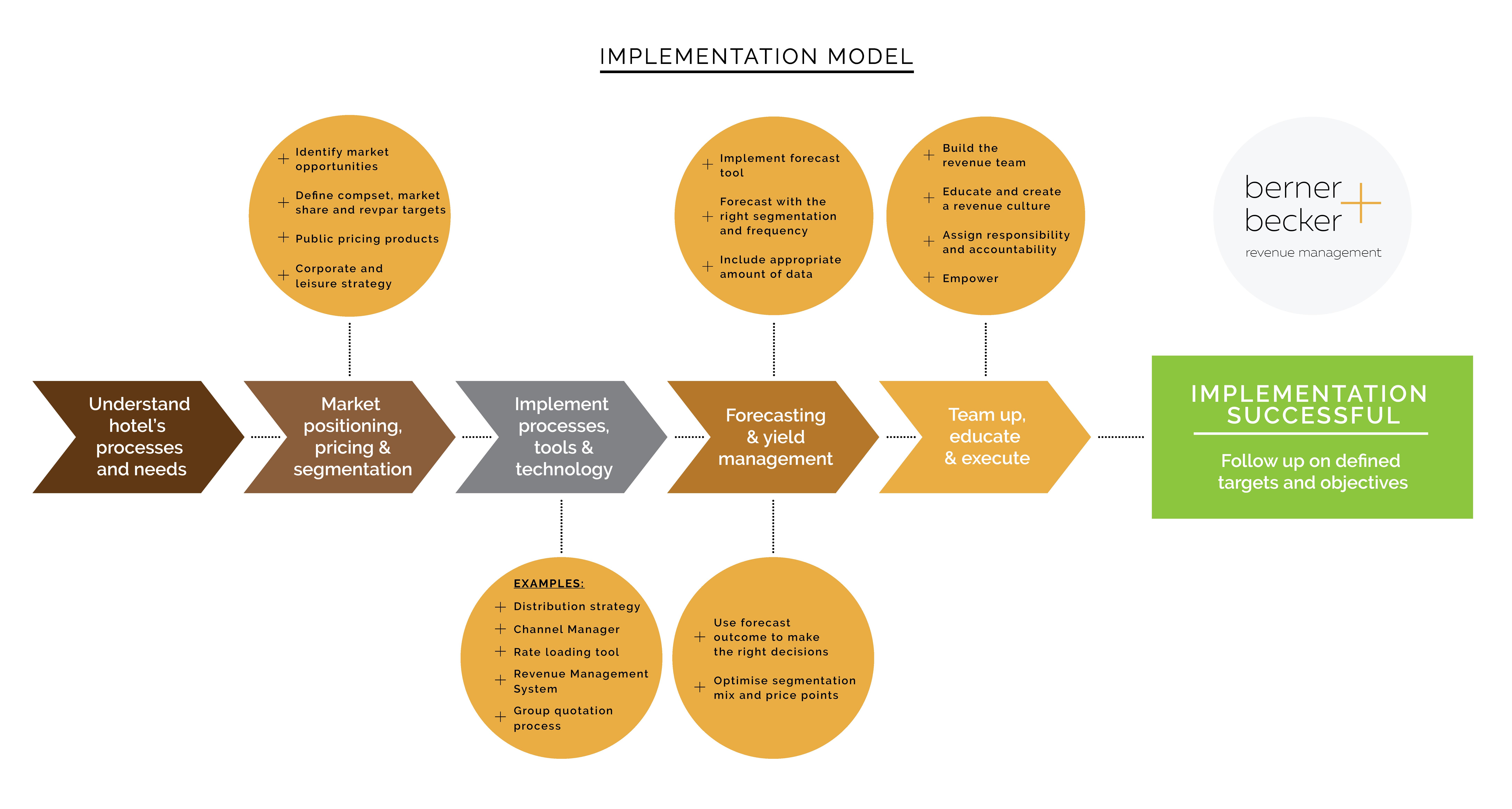Berner Becker Implementation Model Revenue Management Consulting