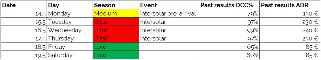 Intersolar demand calendar group quotation process